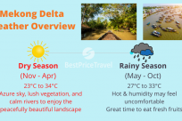 Mekong Delta Weather & Temperature: Complete Guide to Travel