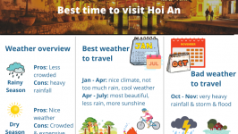 Best time to visit Hoi An [Overall Guide 2021]