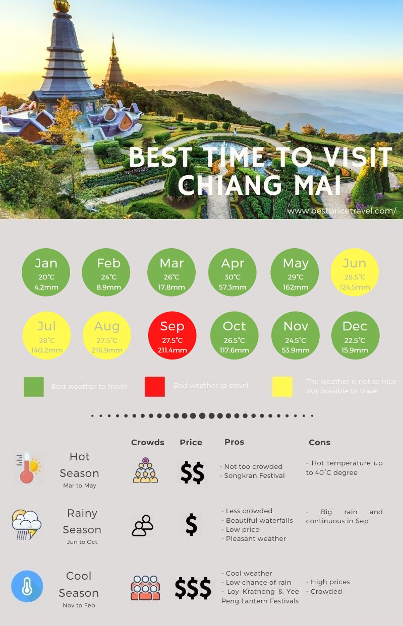 Best time to visit Chiang Mai