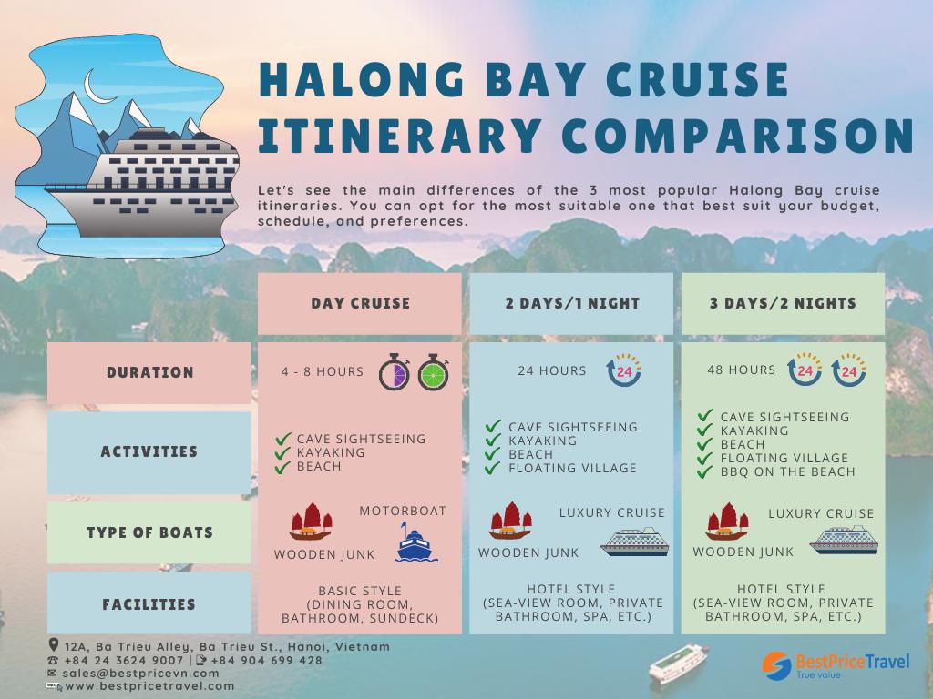 halong bay cruise itinerary compare