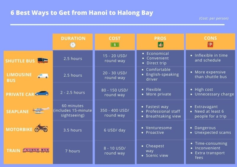 6 best ways to get from Hanoi to Halong Bay