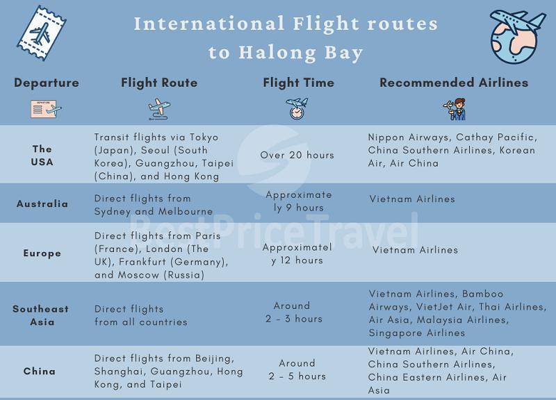 International flight routes to Halong, Vietnam