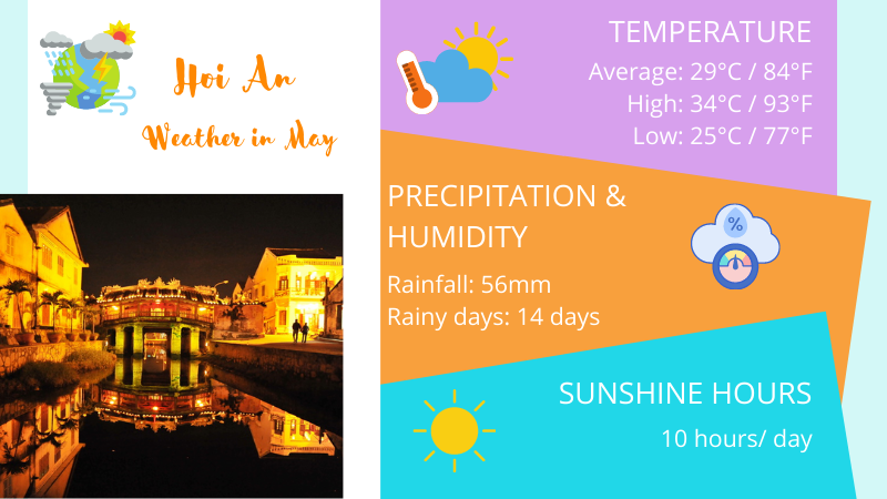 Hoi An weather in May